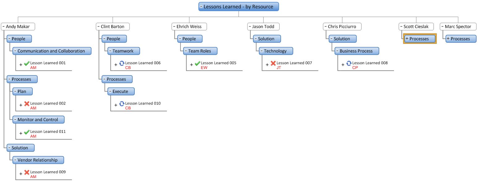 lessons learned template pmbok - more mindgenius mind mapping software improving lessons