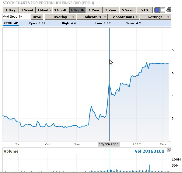 Bursa Malaysia Stock Price Quote: Proton: Possible Insider Trading, Was EPF One Of The