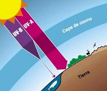 Dibujo de la Capa de Ozono para niños