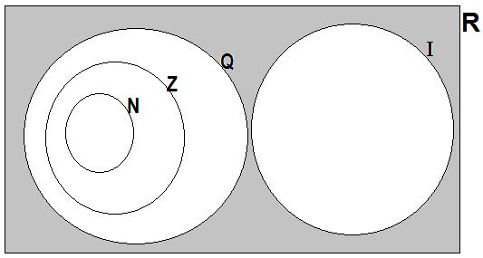 Bizu da matemtica conjuntos numricos representao do conjunto dos nmeros reais diagrama de venn ccuart Images