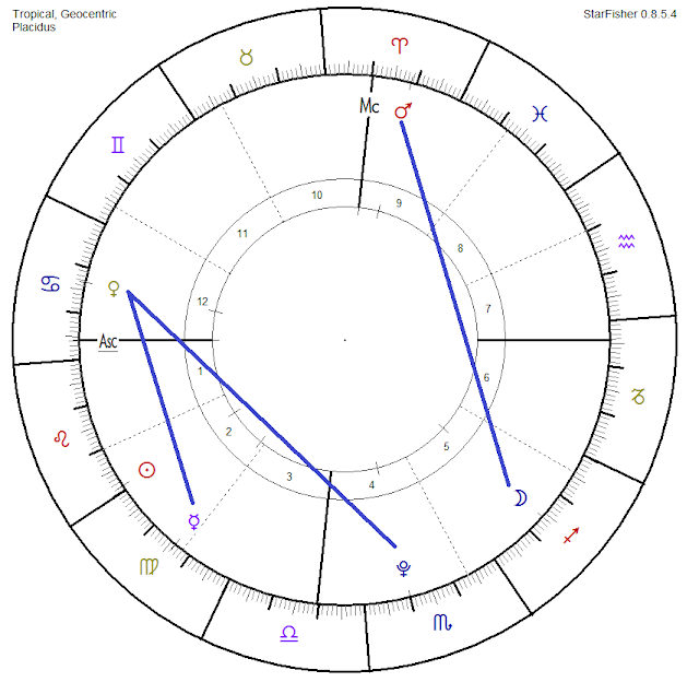 venus cancer 12va casa, madre hijo cultura vedica, astrologia vedica y cultura hindu, hinduismo astrologia, western and vedic astrology, horoscopo vedico consultas, venus en la carta natal de un hombre