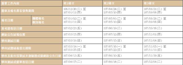 107年度就業服務乙級技術士技能檢定時間表日期