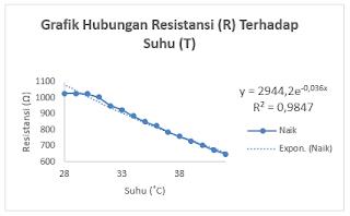 Gambar 1. Analisis pengaruh keluaran sensor NTC terhadap kenaikan suhu air.