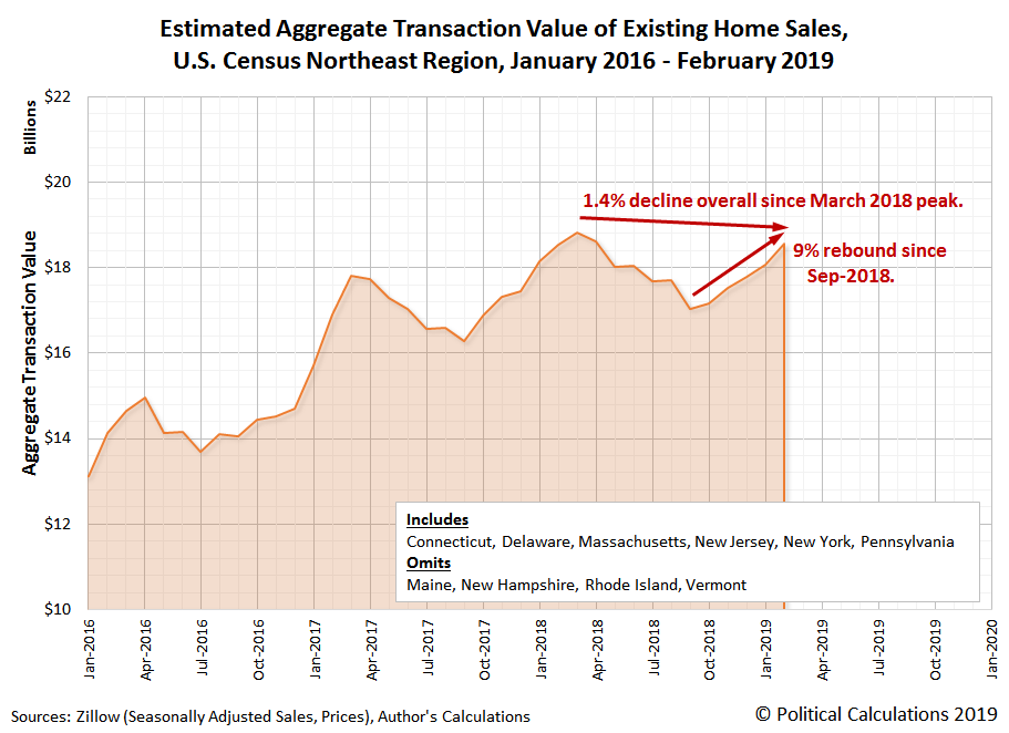 Estimated Aggregate Transaction Value of Existing Home Sales, U.S. Census Northeast Region, January 2016 - February 2019