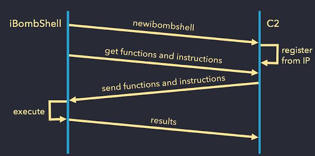 iBombShell esquema de funcionamiento imagen
