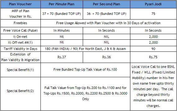 BSNL KHARAGPUR SSA : BSNL New Prepaid Plans with More