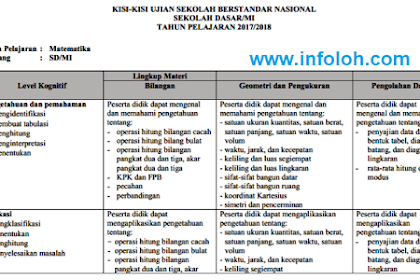 Kisi-Kisi USBN SD/MI Tahun 2018/2019 Matematika Bahasa Indonesia IPA Terbaru