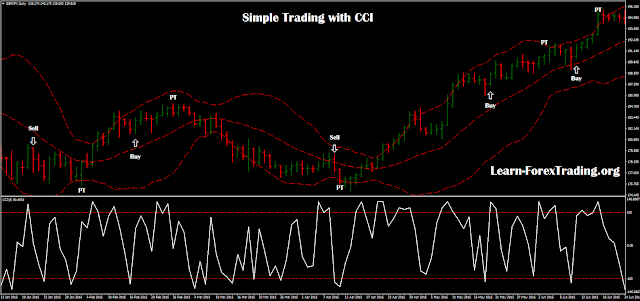 Simple trading with CCI