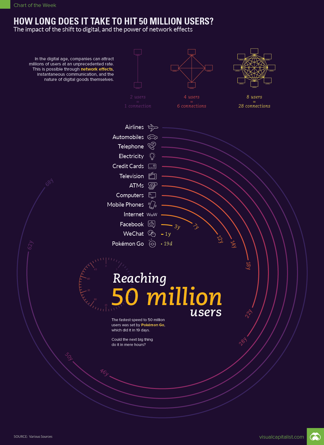 How Long Does It Take to Hit 50 Million Users? - #infographic