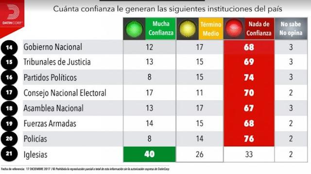 Si las condiciones electorales no mejoran solo 46% de los opositores estarían dispuestos a votar