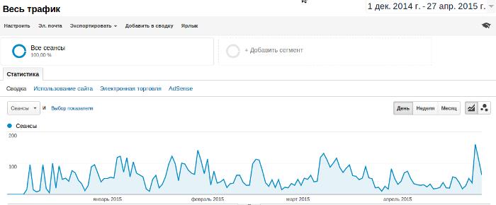График блога