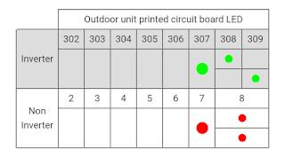 Kode error ac panasonik f16-01