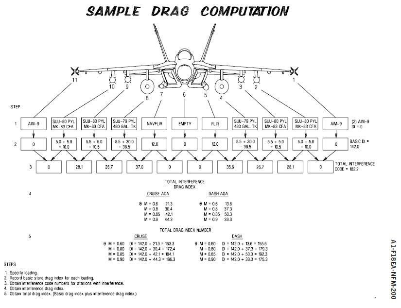 Coronel Von Rohaut: Diagrama de resistencias del armamento
