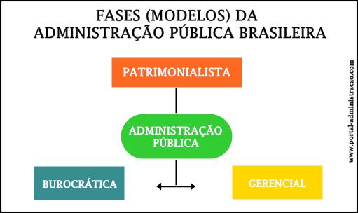 Modelos da administração pública brasileira