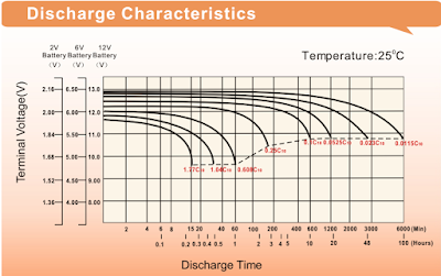 Discharge Characteristics of a Leoch Solar Battery LPS12-7.5