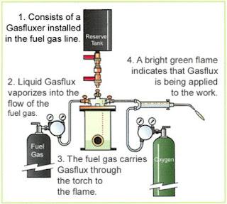 Hình ảnh hàn cắt oxy gas