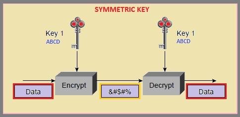 What is Encryption, Symmetric Key