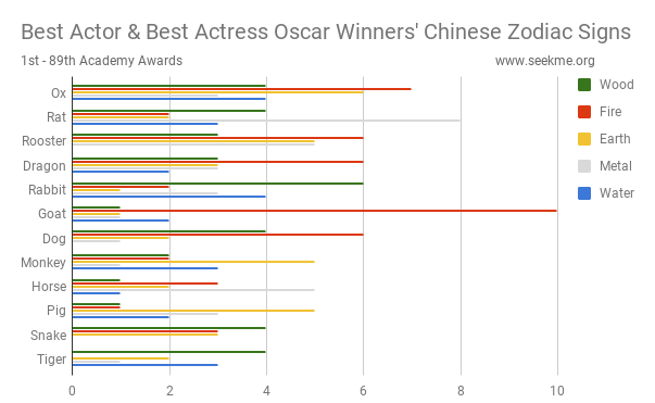 Best Actor and Actress Oscar Winners' Chinese Zodiac Signs (Combined)
