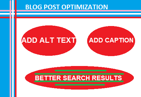 How to optimize blog post images for better SEO, Fast Loading and bounce Rate