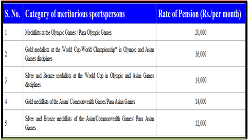 revised-rates-of-pension-with-effect-from-1-april-2018-to-sportspersons
