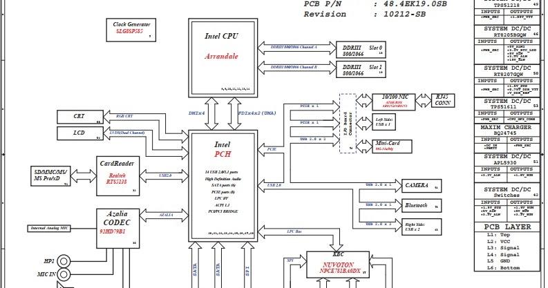 Schematic Dell Inspiron N4030 - Wistron DJ1 Calpella UMA