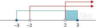 Garis bilangan pertidaksamaan logaritma UN 2013