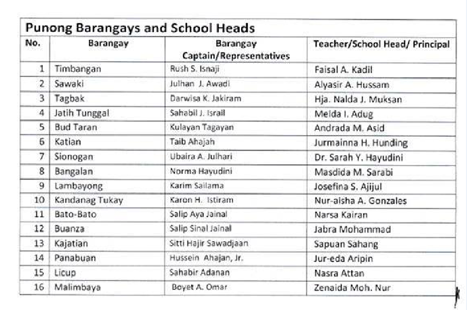 LAWANAN Sir Sam Lakbay Aral Of DepED Personnel And BLGU Is - Rivers of world list