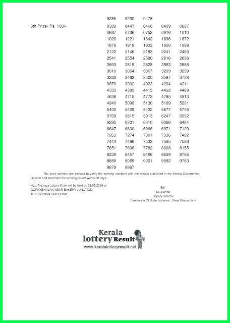 LIVE Kerala Lottery Results 15.05.2019 Akshaya AK-395 Results Today WWW.KERALALOTTERYRESULT.NET