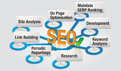 top 40 SEO Interview Questions With Answers in hindi