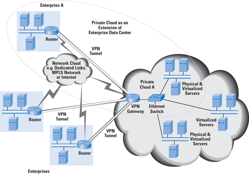 Cloud for the hybrid data center private cloud and service provider p….