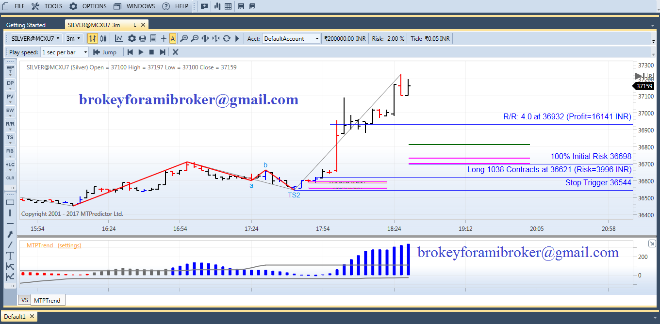 Relevance in binary options strategies for beginners