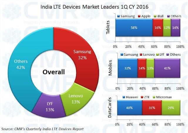 இந்தியாவில் 4G LTE சேவையில் 15.8 மில்லியன் கருவிகள் டெலிவரி - 1Q 2016