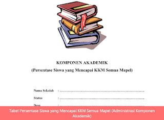 Tabel Persentase Siswa yang Mencapai KKM Semua Mapel (Administrasi Komponen Akademik)
