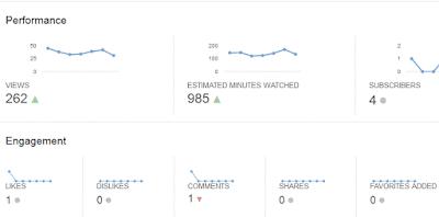 Đánh giá chất lượng video bằng youtube analytics