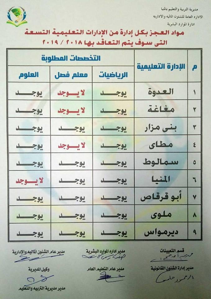 مسابقة وزارة التربية والتعليم 2019 محافظة المنيا التخصصات المطلوبة