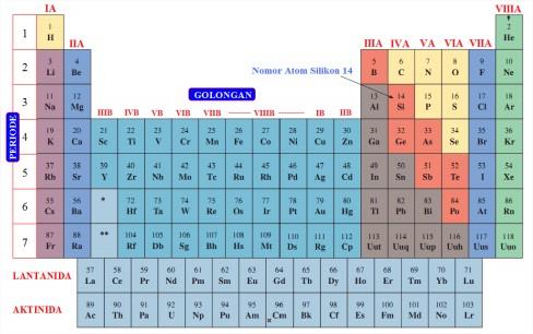 Beberapa Soal Tentang Struktur Atom Materi Sekolah Gudang Ilmu