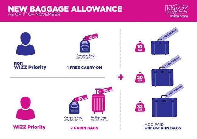 Co można wziąć na pokład Wizz Air, Wizz air bagaż wielkość, Wizz Air bagaż podręczny wielkość, Wizz Air jaka walizka, Linie lotnicze,