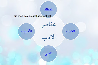حل درس الخبز للصف العاشر لغة عربية الفصل الاول 2018-2019