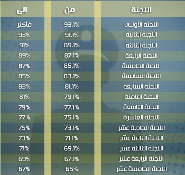 توزيع لجان الاختبارات على النسب المئوية للملتحقين بكلية الشرطة 2018