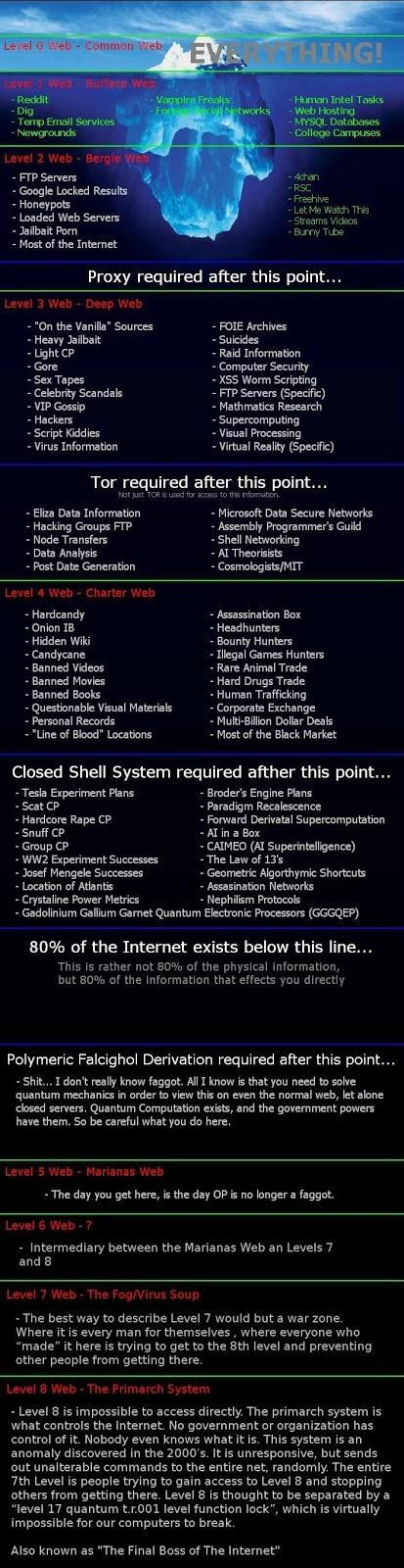 Los 8 niveles de la Deep Web - Internet profunda