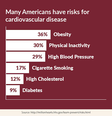Cardiovascular disease, Infographic, Million Hearts