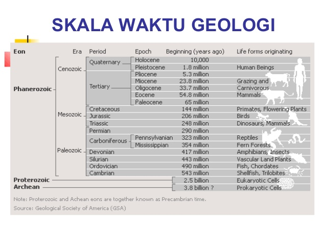 Proses perkembangan bumi lentera geografi skala waktu geologi ccuart Gallery