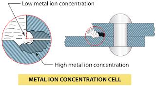 Aircraft Corrosion Control