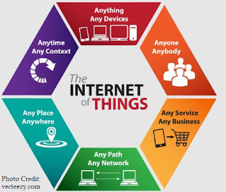 Internet-Of-Things(IoT)