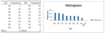 Histogram dengan chart output sorted histogram