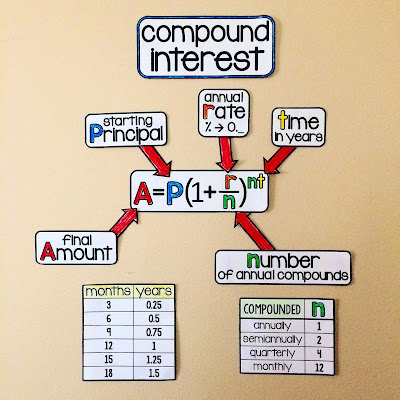 compound interest on an algebra word wall