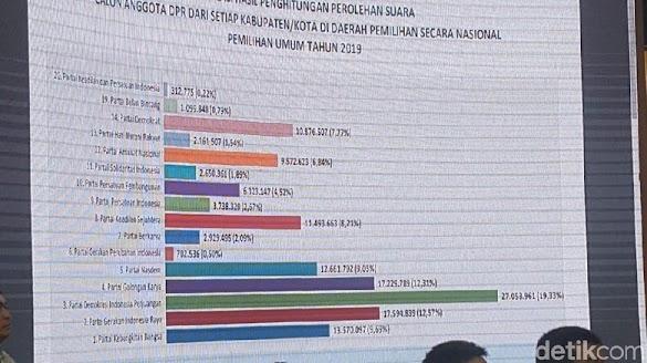 Ini Hasil Perolehan Suara Partai Politik Pada Pemilu 2019
