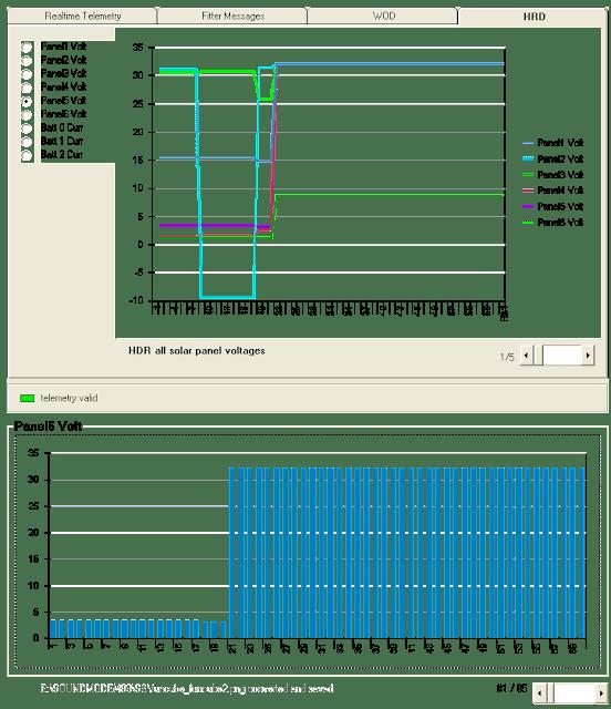 FUNCube-2 Panel Volt chart