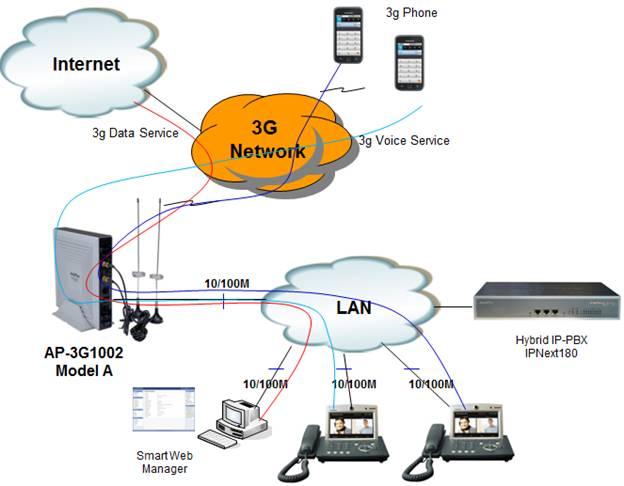 Addpac Technology U0026 39 S Official Blog   Soho 3g Gateway Solution