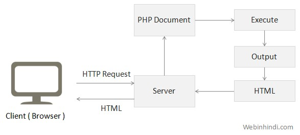 How PHP works in Hindi